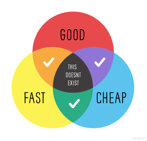 Pick two good, fast or cheap