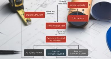What are Submittals in Construction?